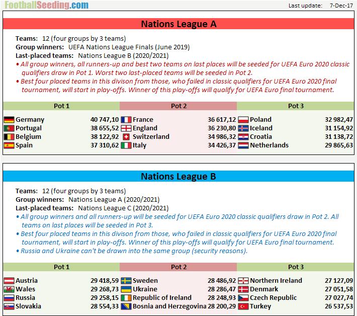 Uefa Nations League 2018 2019 Footballseeding Com