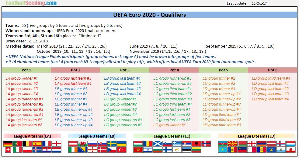 Uefa Euro 2020 Qualifiers Footballseeding Com